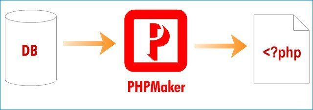 PHPMaker 2021.0.4 Crack + Keygen Latest Download 2021
